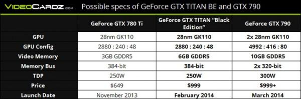 GTX Titan BE, GTX 790